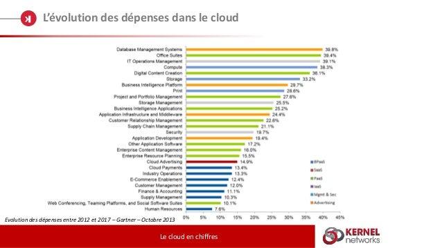L'évolution des dépenses dans le cloud Le cloud en chiffres Evolution des dépenses entre 2012 et 2017 – Gartner – Octobre ...