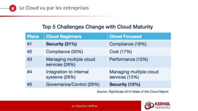 Le Cloud vu par les entreprises Le cloud en chiffres