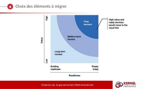 Choix des éléments à migrer Etude de cas: le gouvernement fédéral américain