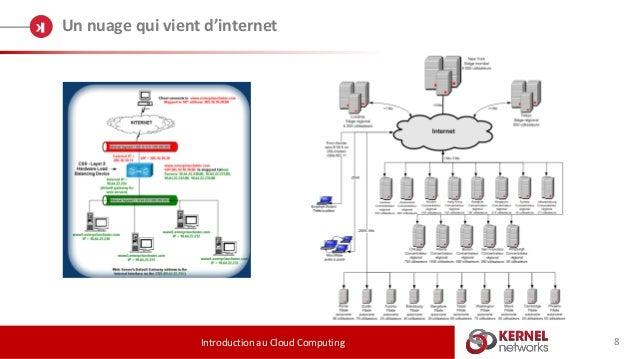 Un nuage qui vient d'internet Introduction au Cloud Computing 8