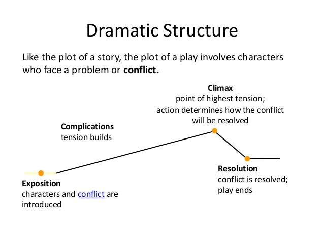 Introduction to drama for beginners and esl learners story respond to the characters the audience 42 ccuart Image collections