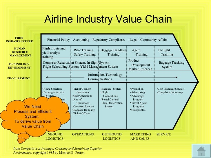 Value chain emirates airline