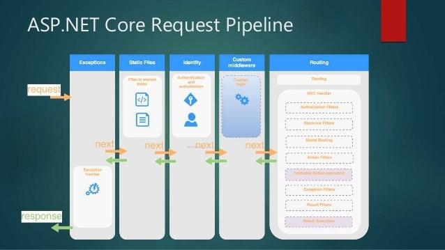 ASP.NET Core Request Pipeline