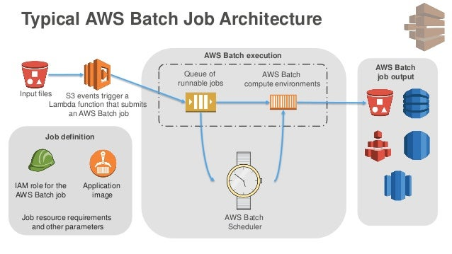 Introduction to Batch Processing on AWS