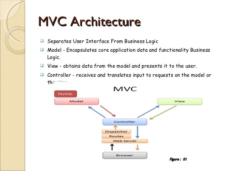 Introduction to code igniter for Architecture mvc