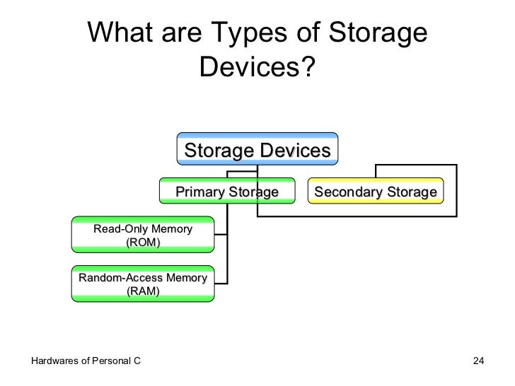 What are Types of Storage