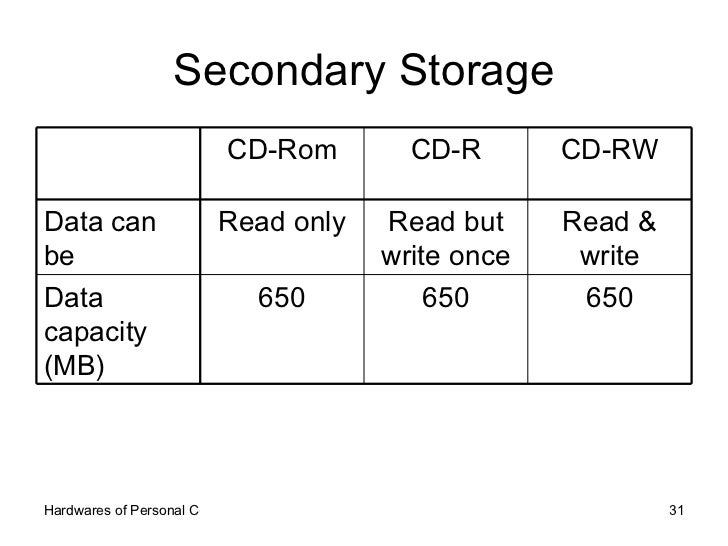 Secondary Storage 650 650 650 Data capacity (MB) Read & write Read but write once Read only Data can be CD-RW CD-R CD-Rom