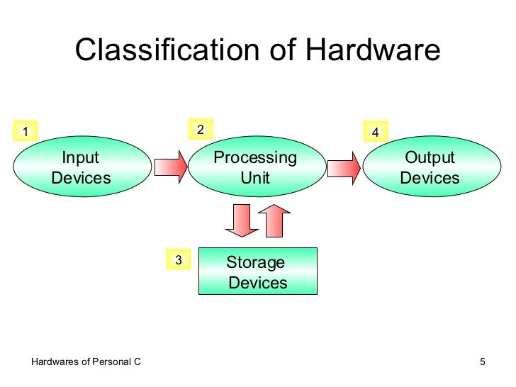 Classification of Hardware Input  Devices   1 Processing  Unit  2 Storage  Devices 3 Output  Devices  4