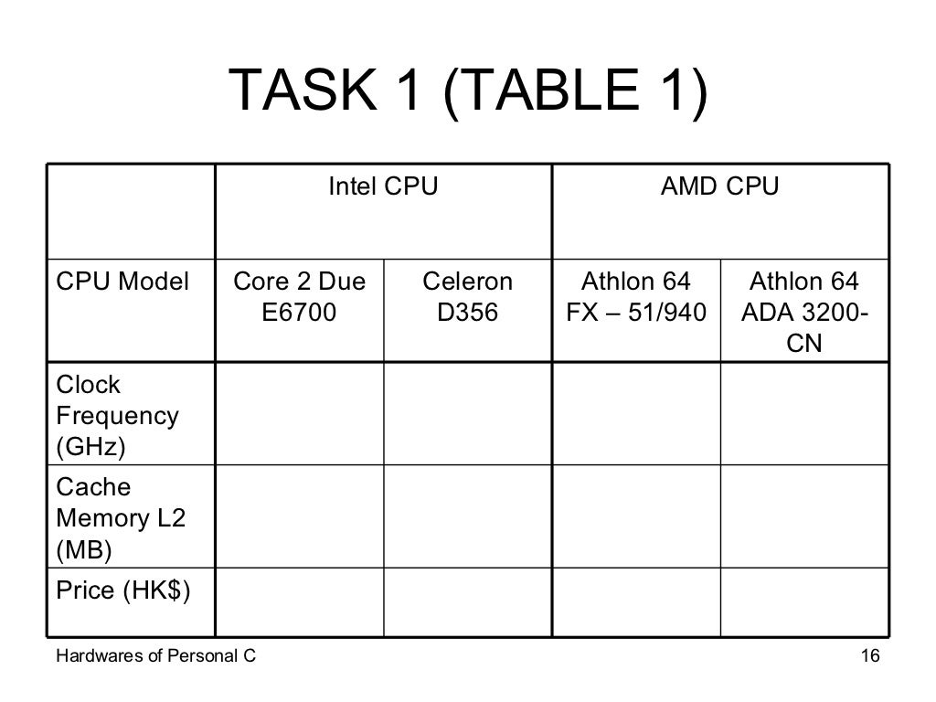 Computer Frequency Chart : Task table amd