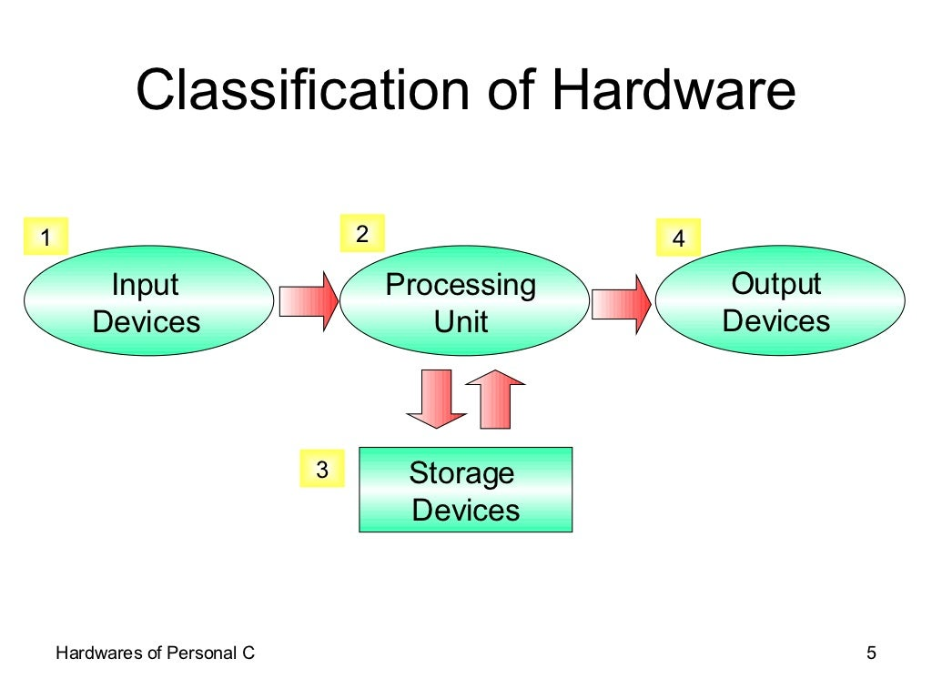 Classification of hardware input devices pooptronica