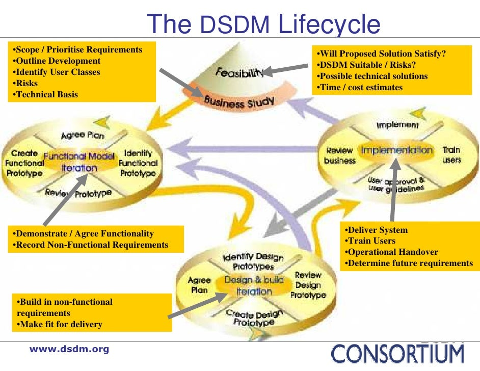 A dsdm outline plan