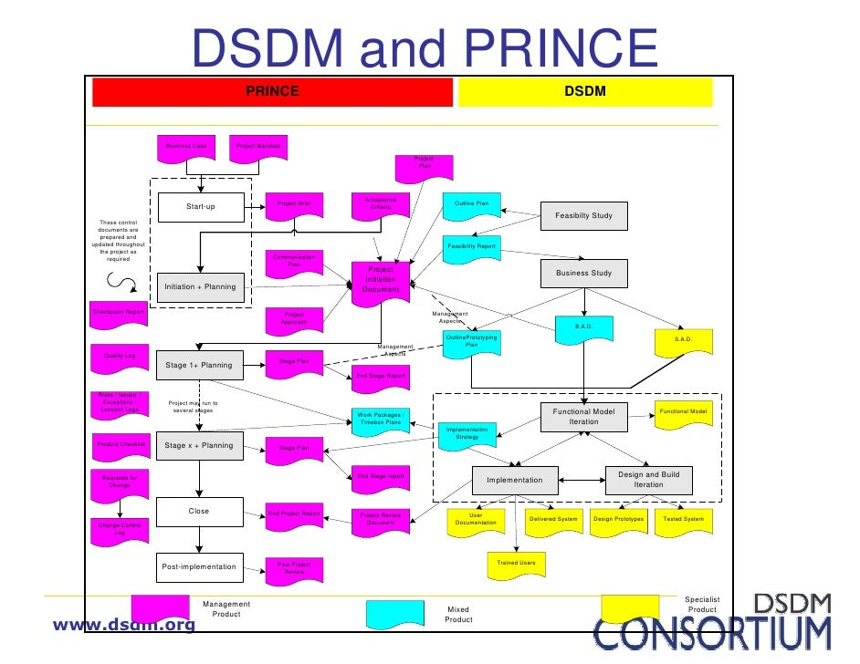 a dsdm outline plan Introduction to dsdm atern the outline plan is refined into the delivery plan for the project that in turn the teams refine to create the individual timebox.