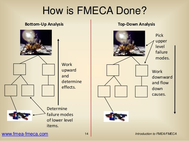 Introduction To Fmea  Fmeca