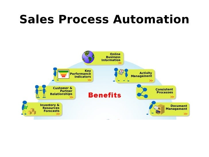 automated sales process Introduction to Sales Process Automation