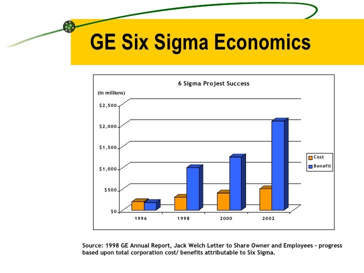 GE Six Sigma Economics (in millions) Source: 1998 GE Annual Report, Jack Welch Letter to Share Owner and Employees - progr...