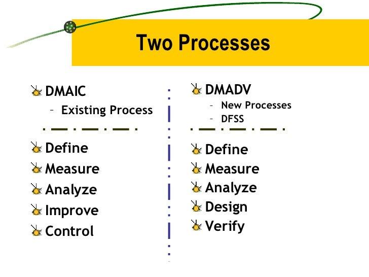 Two Processes <ul><li>DMAIC </li></ul><ul><ul><li>Existing Process </li></ul></ul><ul><li>Define </li></ul><ul><li>Measure...