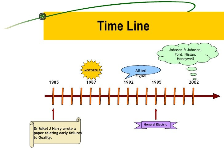 Time Line 1985 1987 1992 1995 2002 Allied Signal Johnson & Johnson, Ford, Nissan, Honeywell Dr Mikel J Harry wrote a paper...