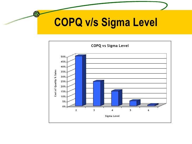 COPQ v/s Sigma Level