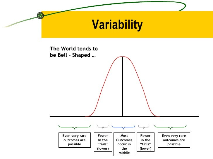 """Variability Most Outcomes occur in the middle Fewer in the """"tails"""" (lower) Fewer in the """"tails"""" (lower) Even very rare out..."""