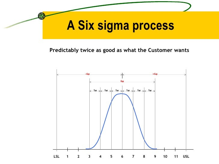A Six sigma process Predictably twice as good as what the Customer wants 1  1  1  1  1  1  6  +6  -6  LSL USL 1 2...