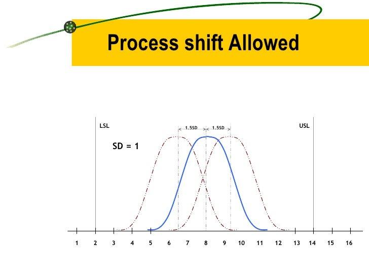 Process shift Allowed 1.5SD LSL USL 1 2 4 3 5 8 9 10 7 6 11 12 13 14 15 16 1.5SD SD = 1