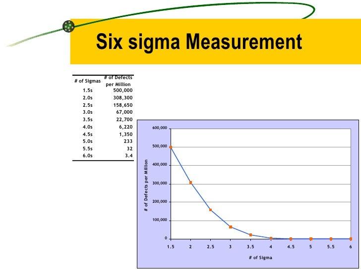 Six sigma Measurement