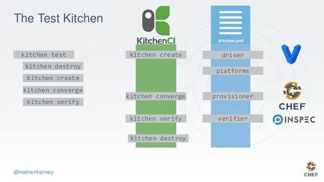 Test Kitchen Verifier