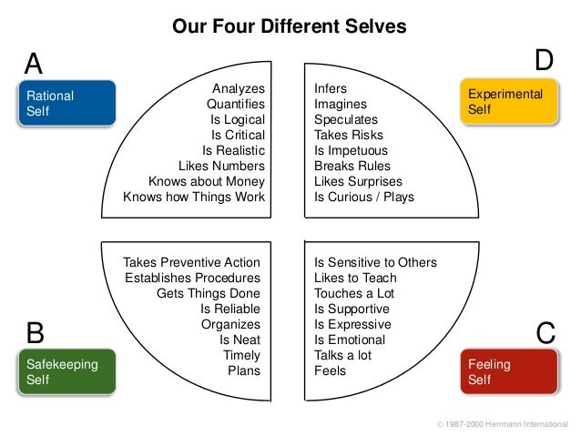 emotional thinking style Hbdi - thinking style preferences 1 the  personaliz e emotional connection between speaker and listener (strong motivational factor) who.