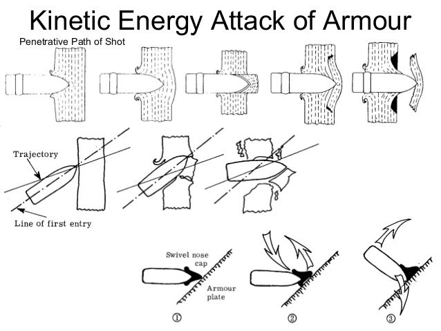 Introduction To Weapon Ammunition