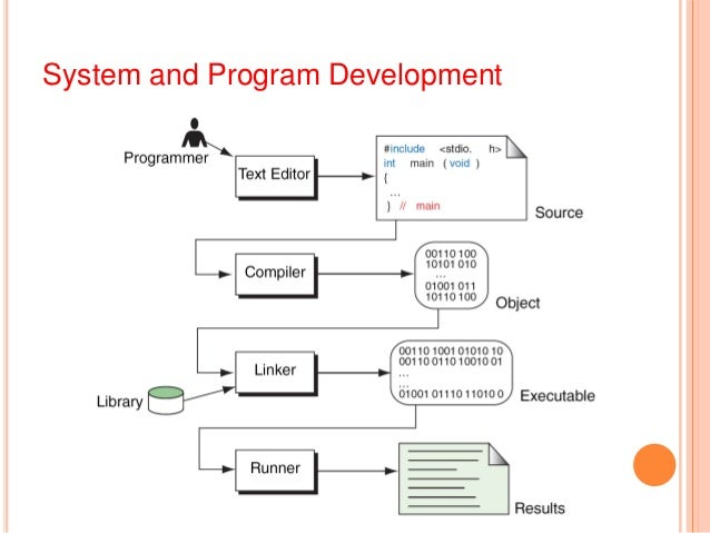 introduction of structured programming concepts Introduction: the procedural paradigm functional programming history  functional programming concepts: referential transparency, functions as a first- class.