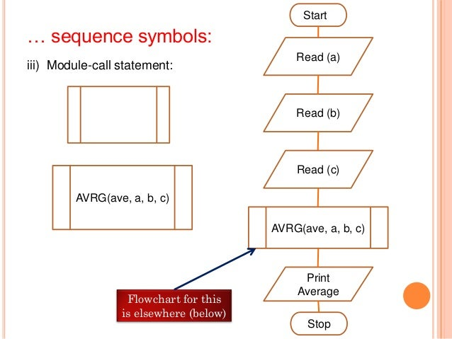 b) Selection statement symbols Those for specifying conditional statements (thatallow execution of selected statements an...