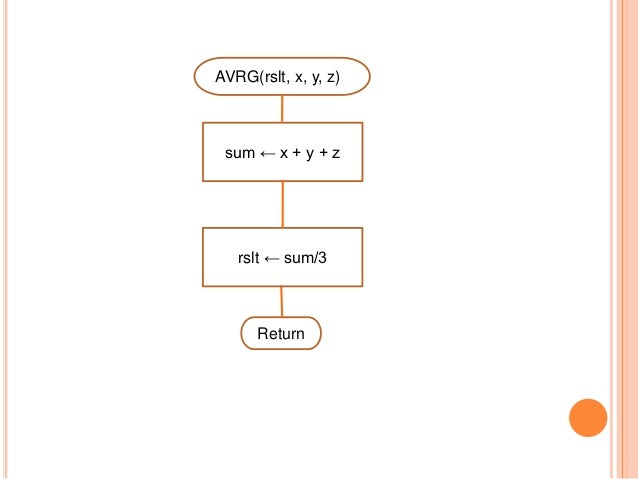 … selection StartvStopRead (a)a > 10TFWrite(newnum)newnum ← a - 10NOTE: Only one statement (ornull) in each branch is allo...