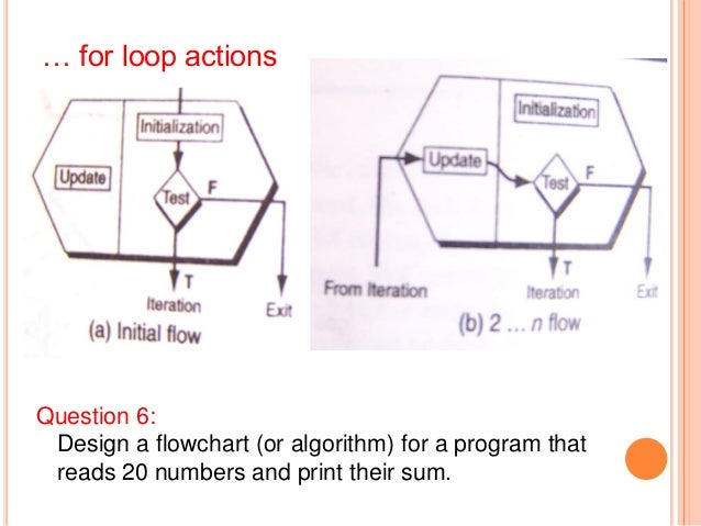 b) while• Not a counting loop;•Also pre-test loop – bodymay not be executed.•Good when number oftimes to loop is not known...