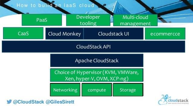 C l i c k t o e d i t @CloudStack @GilesSirett  H ow t o b u i l d an IaaS c l ou d compute StorageNetworking Hypervisor ...