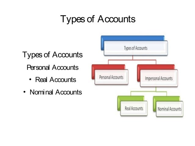 types of accountants Bookkeeping, accounting, and auditing clerks produce financial  accountants and auditors prepare  financial clerks do administrative work for many types of.