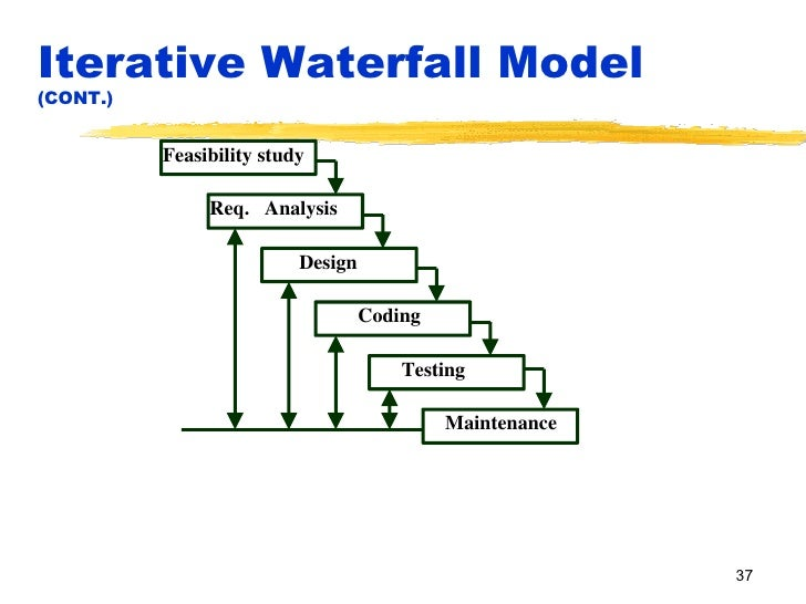 Introduction and life cycle models for What is waterfall methodology