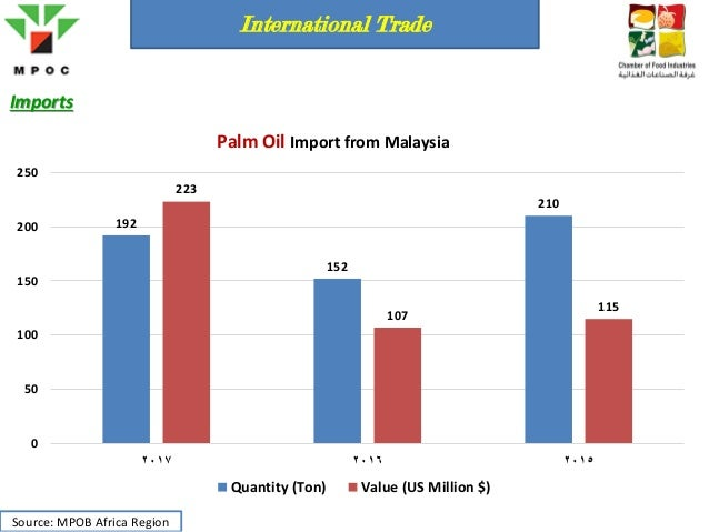 Introduction and overview on palm oil market in Egypt