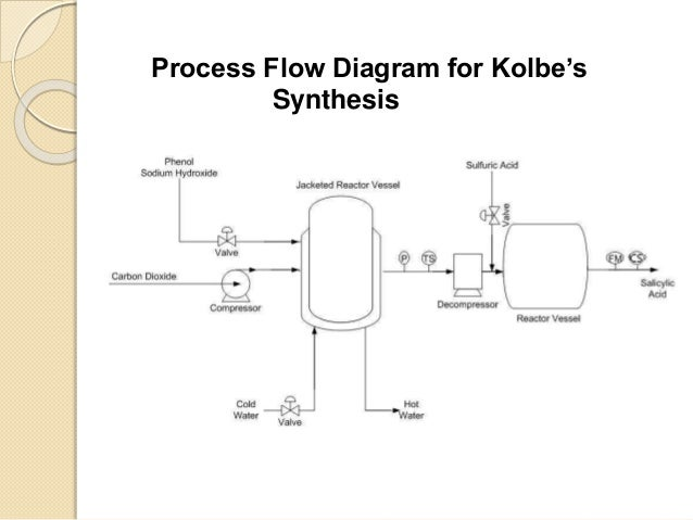process flow diagram salicylic acid wiring diagram database u2022 rh itgenergy co Process Flow Chart Document Process Flow Diagram
