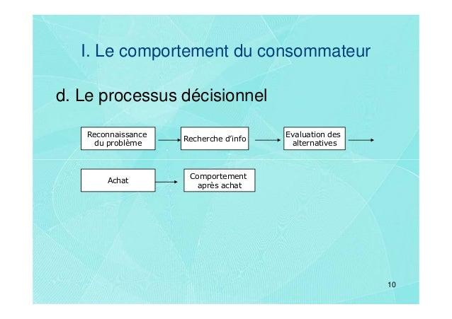 I. Le comportement du consommateurd. Le processus décisionnel   Reconnaissance                      Evaluation des        ...
