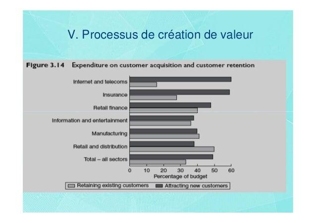 V. Processus de création de valeur