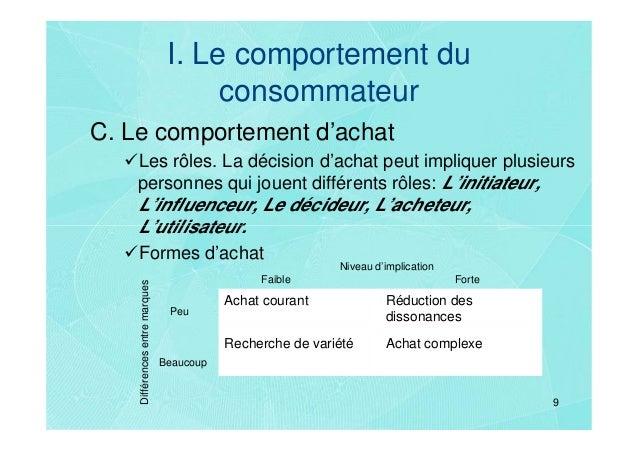 I. Le comportement du                                      consommateurC. Le comportement d'achat    Les rôles. La décisio...