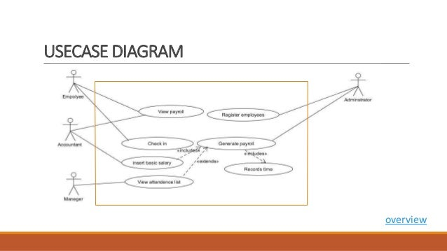 Payroll and attendance system usecase diagram overview ccuart Image collections
