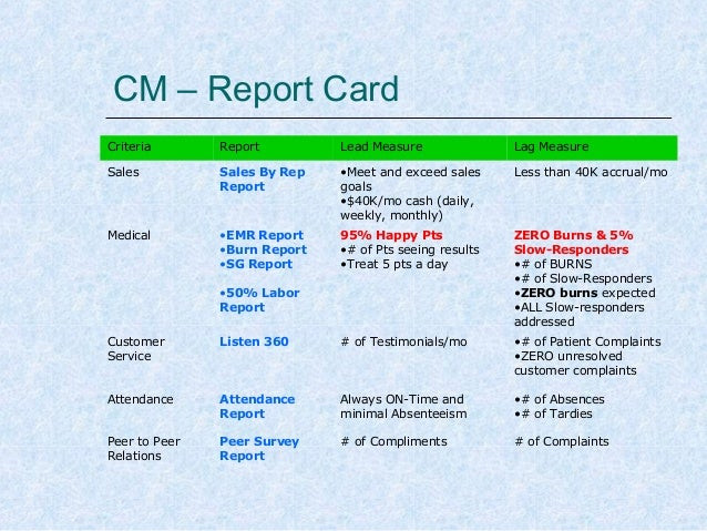 CM – Report Card Criteria  Report  Lead Measure  Lag Measure  Sales  Sales By Rep Report  •Meet and exceed sales goals •$4...
