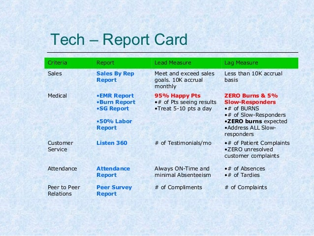 Tech – Report Card Criteria  Report  Lead Measure  Lag Measure  Sales  Sales By Rep Report  Meet and exceed sales goals. 1...