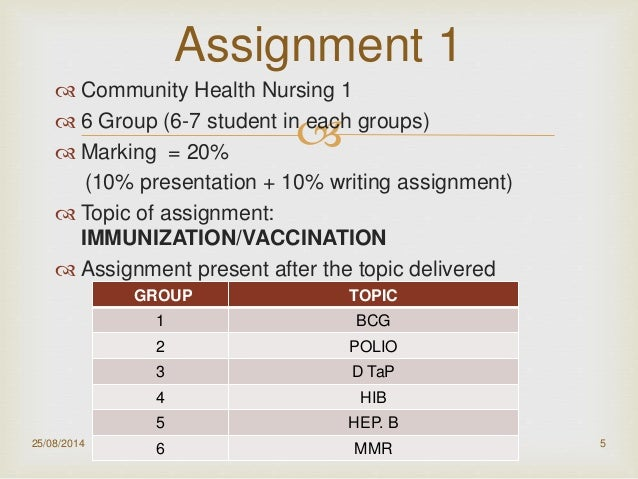 """assignment 5 nurs 434 community 2 As innovators, all registered nurses (rns) act as agents of change to drive  to  prove better, more affordable care for individuals and the community  2-5) """" boundary spanner"""" connecting patients with resources in the  mission  simulation involving a complex task that engages a team (galloway, 2009."""
