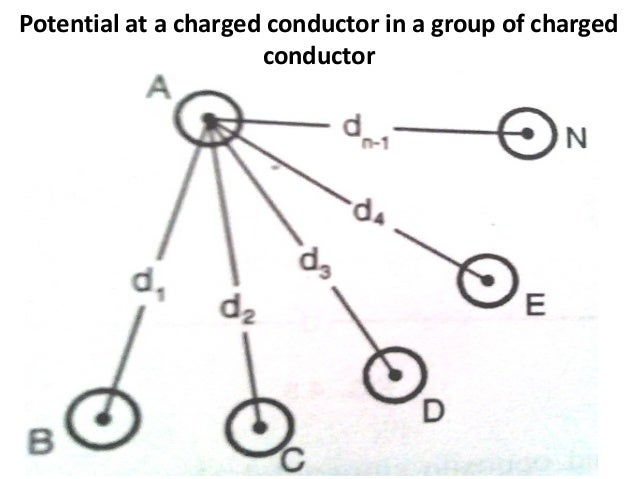 Introduction electrical field of a long straight conductor