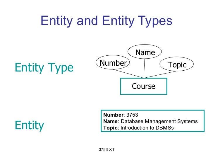 Entity and Entity Types                            Name               Number                  TopicEntity Type            ...