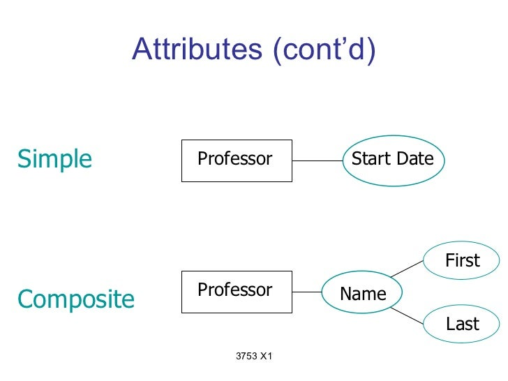 Attributes (cont'd)Simple        Professor      Start Date                                          First              Pro...