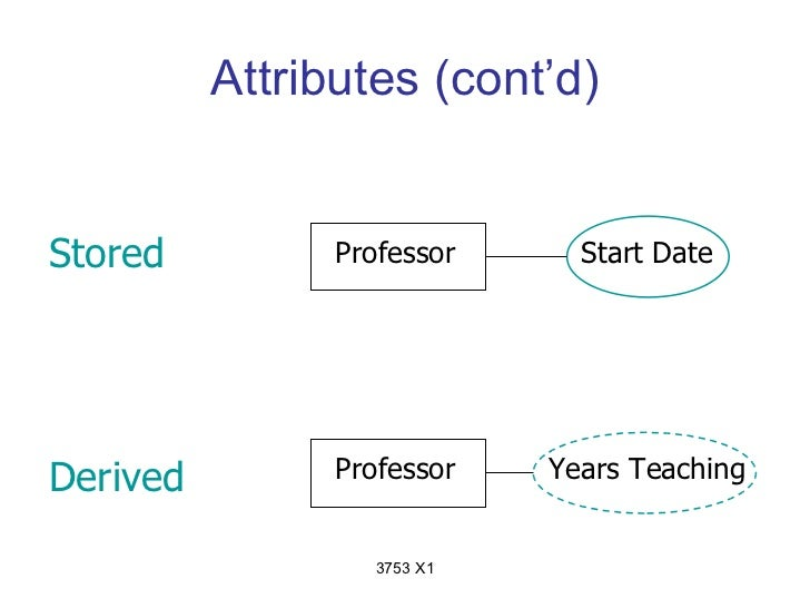 Attributes (cont'd)Stored          Professor      Start DateDerived         Professor    Years Teaching                   ...