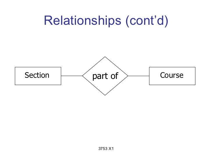 Relationships (cont'd)Section      part of     Course              3753 X1